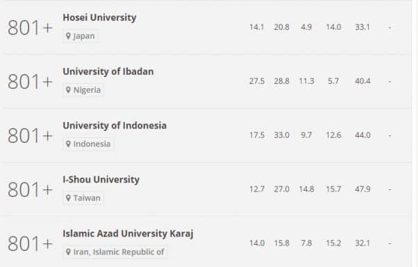 The university of Ibadan has secured a spot in the Academic Ranking of World Universities (AWRU) 1 178