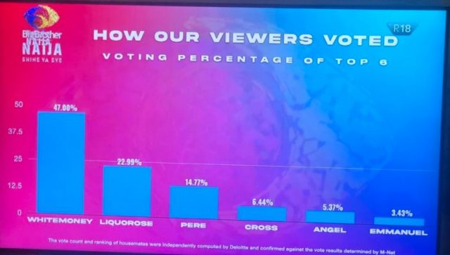 BBNaija 2021: How Viewers Voted For the Six Finalists